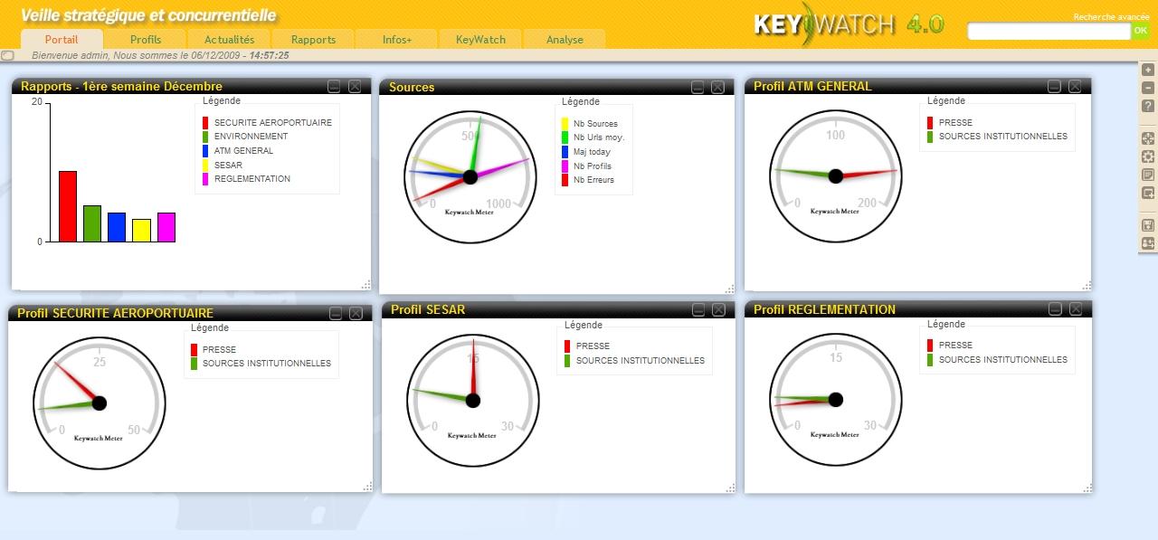 Tableau de bord, Dashboard Key Watch plateforme de veille stratégique / intelligence économique