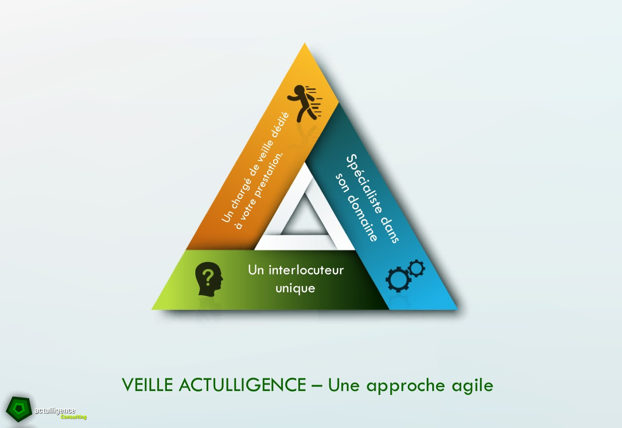 veille_actulligence_approche