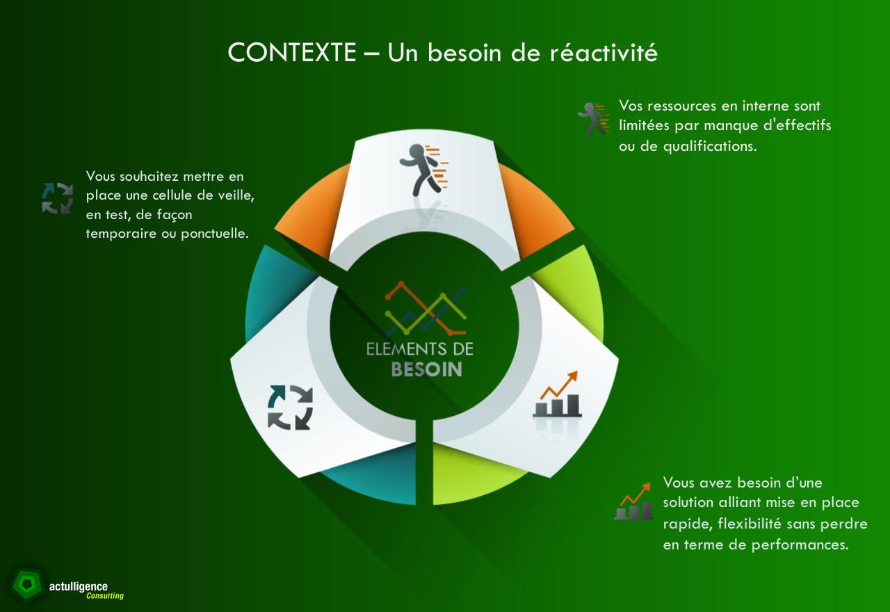 veille_actulligence_contexte